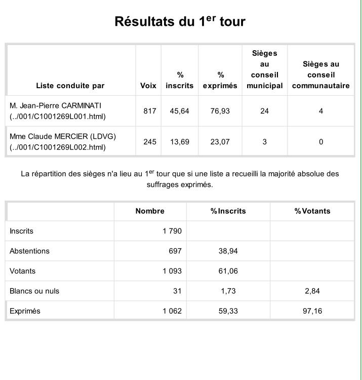 Ministere de l interieur resultat concours 28 images r for Elections ministere interieur